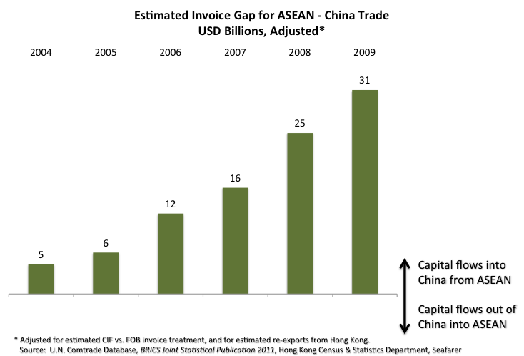 [Estimated Invoice Gap for ASEAN/China Trade]