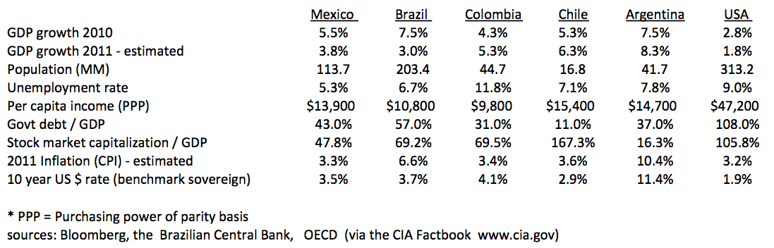 Economic Statistics regarding Mexico