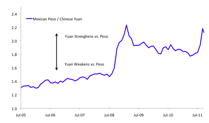[Mexican Peso vs. Chinese Yuan, 2000-2011 YTD]
