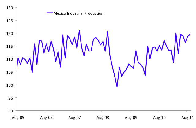 [Mexico Industrial Production, 2000-2011 YTD]