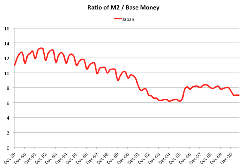 [Ratio of M2/Base Money for Japan]