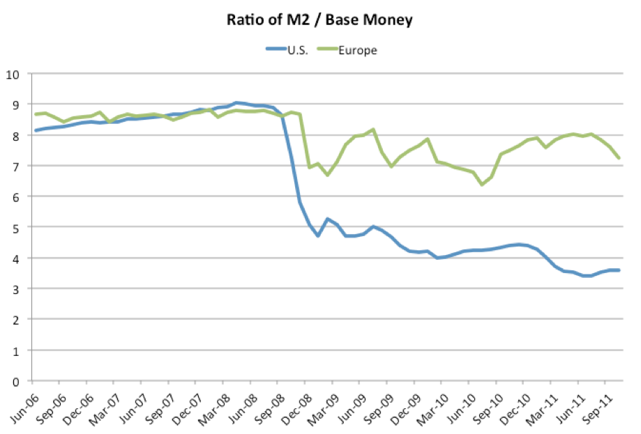 [Ratio of M2/Base Money for US/Europe]