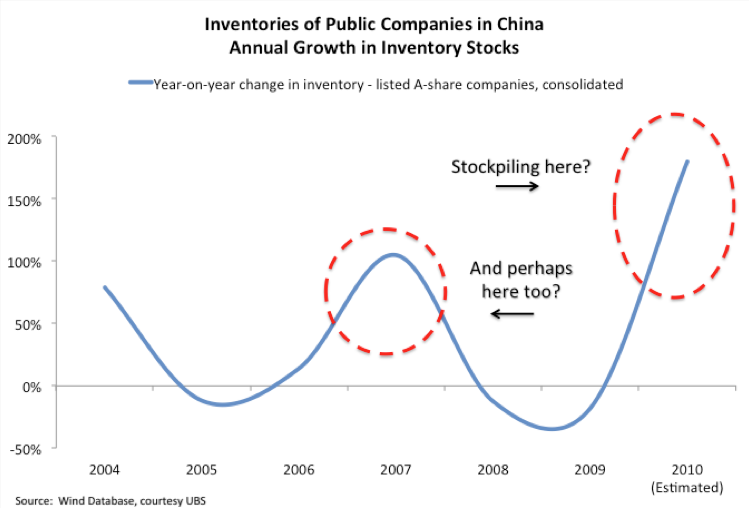 [Inventories of Public Companies in China - Annual Growth in Inventory Stocks]