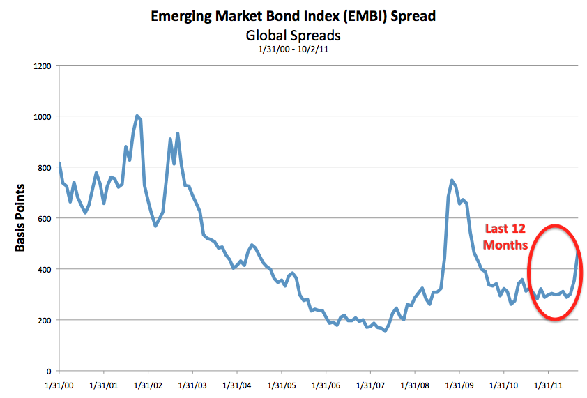 [EMBI: Daily Global Spreads, 2000-01-31 to 2011-10-02]