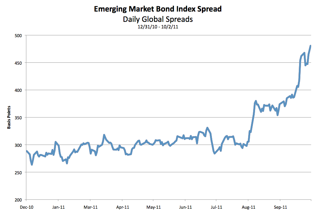 [EMBI: Daily Global Spreads, 2010-12-31 to 2011-10-02]