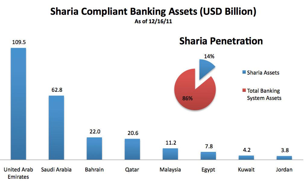 [Sharia Compliant Banking Assets]